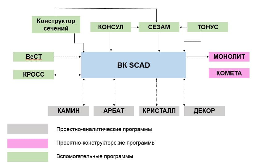 Купить SCAD Office наиболее выгодным образом